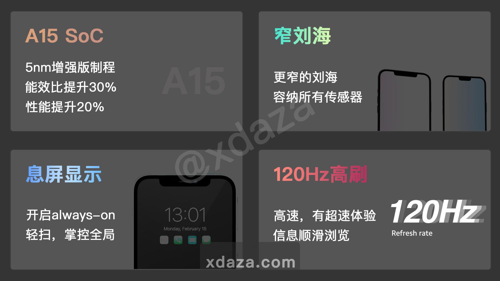 除了120Hz高刷,iPhone13还将拥有息屏显示功能?
